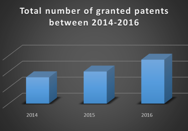 Granted patents 2014-2016